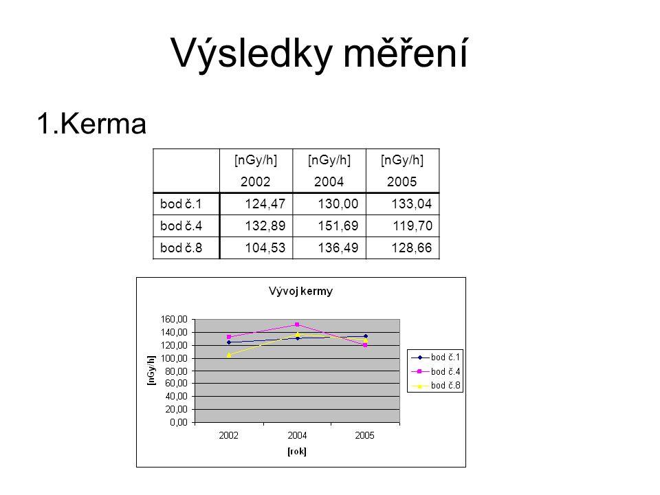 Výsledky měření Kerma [nGy/h] 2002 2004 2005 bod č.1 124,47 130,00